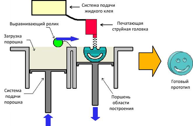 3DP-2